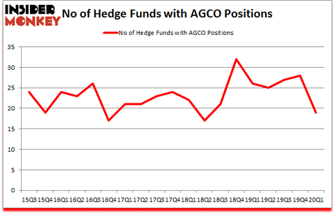 Is AGCO A Good Stock To Buy?