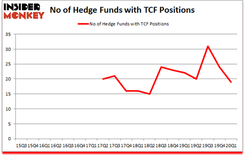 Is TCF A Good Stock To Buy?