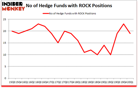 Is ROCK A Good Stock To Buy?