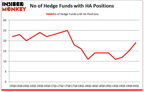 Is HA A Good Stock To Buy?