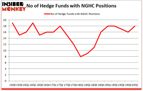 Is NGHC A Good Stock To Buy?