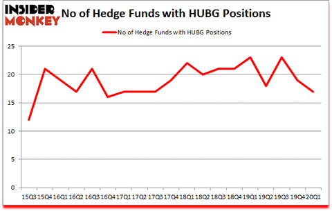 Is HUBG A Good Stock To Buy?