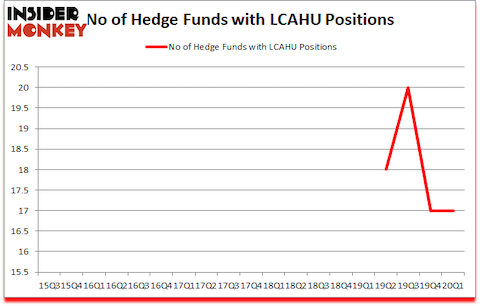 Is LCAHU A Good Stock To Buy?