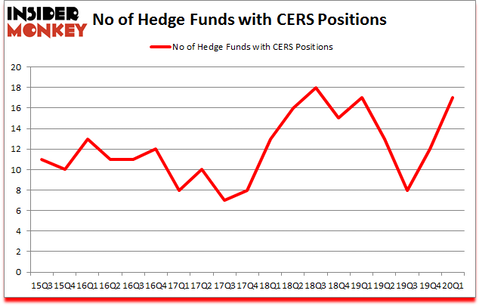 Is CERS A Good Stock To Buy?