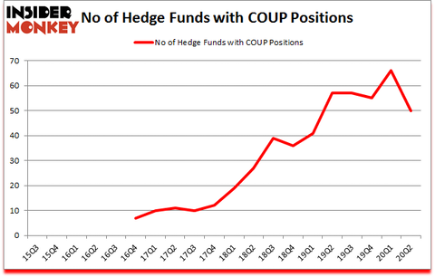 Is COUP A Good Stock To Buy?