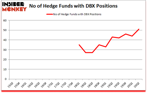 Is DBX A Good Stock To Buy?