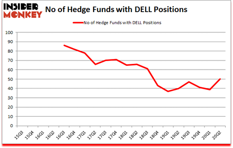 Is DELL A Good Stock To Buy?