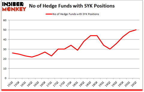 Is SYK A Good Stock To Buy?