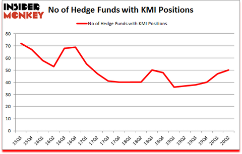 Is KMI A Good Stock To Buy?