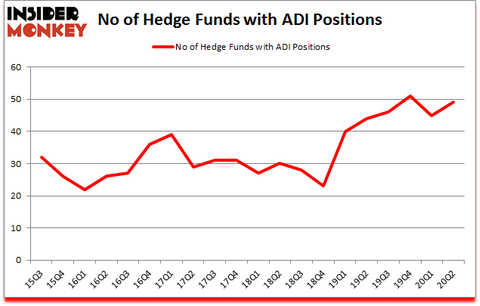 Is ADI A Good Stock To Buy?