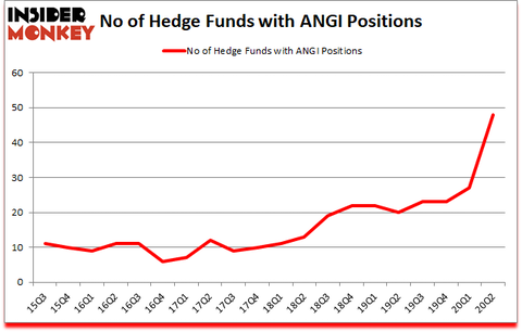 Is ANGI A Good Stock To Buy?