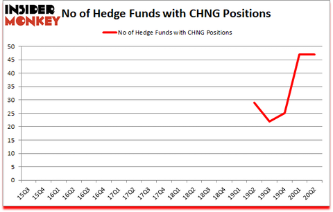 Is CHNG A Good Stock To Buy?