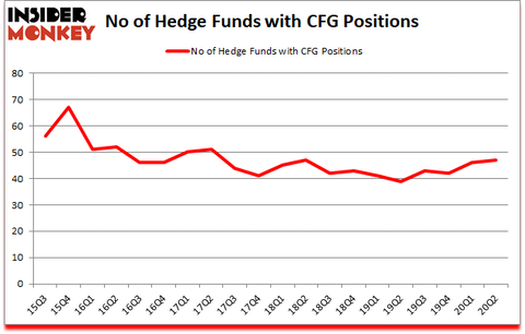 Is CFG A Good Stock To Buy?