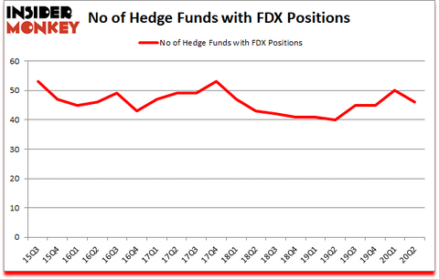 Is FDX A Good Stock To Buy?