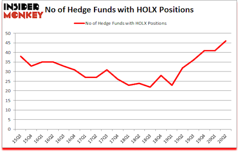 Is HOLX A Good Stock To Buy?