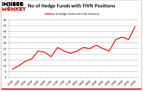 Is FIVN A Good Stock To Buy?