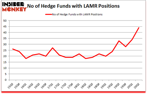Is LAMR A Good Stock To Buy?