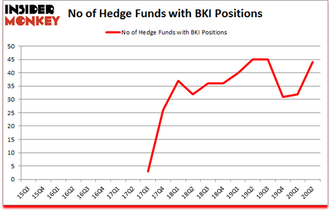 Is BKI A Good Stock To Buy?