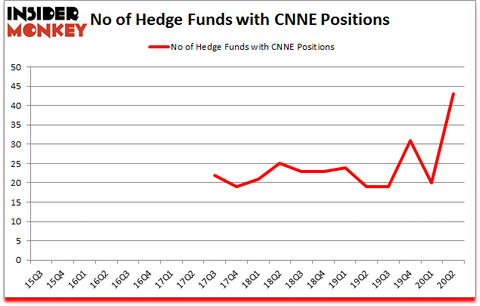 Is CNNE A Good Stock To Buy?