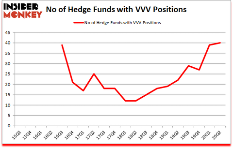 Is VVV A Good Stock To Buy?