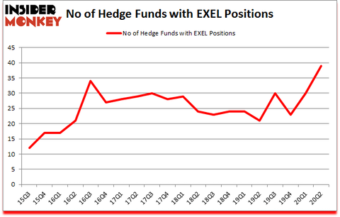 Is EXEL A Good Stock To Buy?