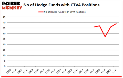 Is CTVA A Good Stock To Buy?
