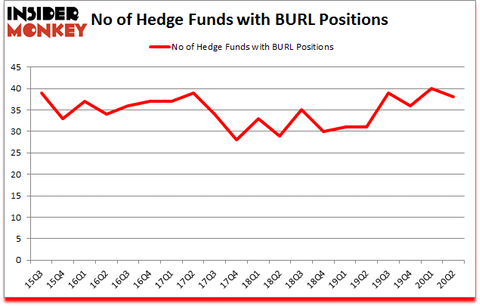 Is BURL A Good Stock To Buy?