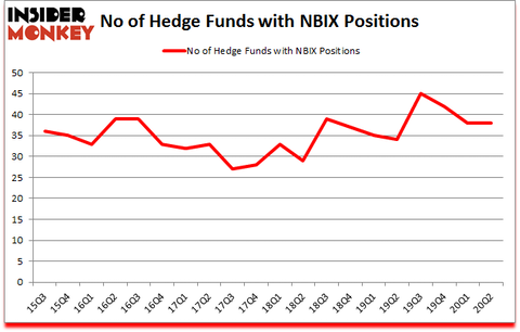 Is NBIX A Good Stock To Buy?