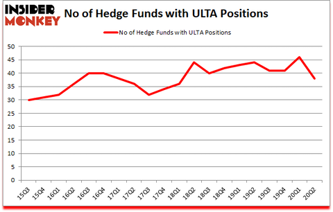 Is ULTA A Good Stock To Buy?