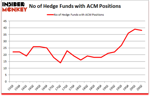 Is ACM A Good Stock To Buy?