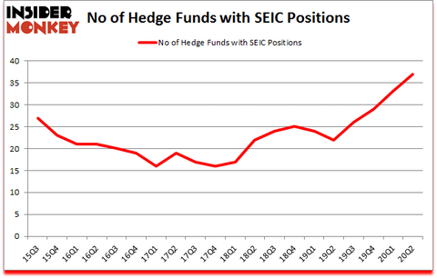Is SEIC A Good Stock To Buy?