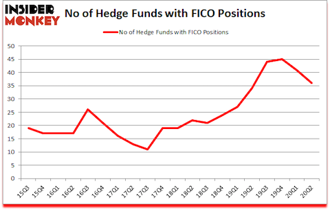 Is FICO A Good Stock To Buy?