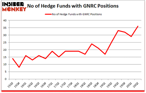 Is GNRC A Good Stock To Buy?