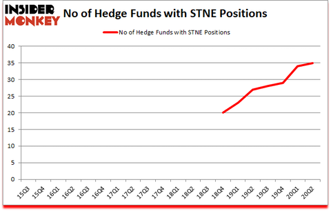 Is STNE A Good Stock To Buy?