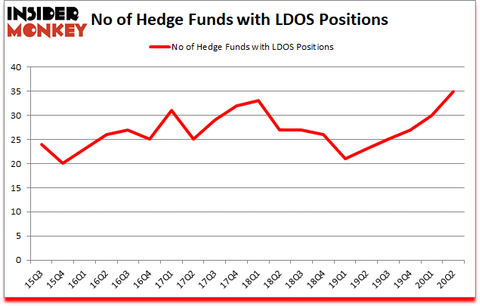 Is LDOS A Good Stock To Buy?