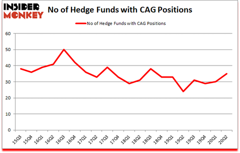 Is CAG A Good Stock To Buy?