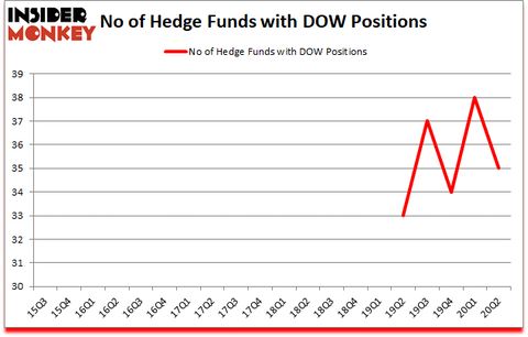 Is DOW A Good Stock To Buy?