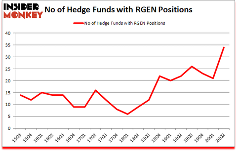 Is RGEN A Good Stock To Buy?