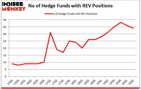 Is REV A Good Stock To Buy?