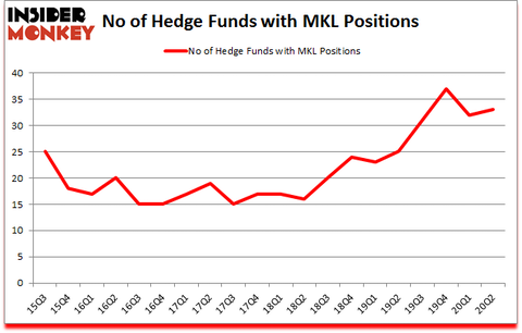 Is MKL A Good Stock To Buy?
