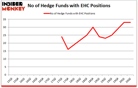 Is EHC A Good Stock To Buy?