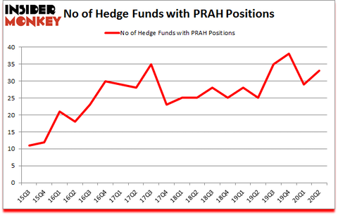 Is PRAH A Good Stock To Buy?