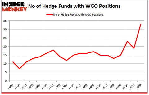 Is WGO A Good Stock To Buy?