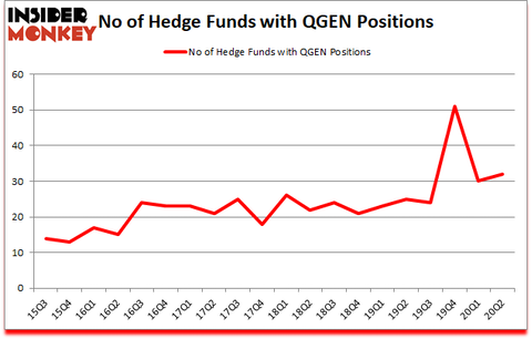 Is QGEN A Good Stock To Buy?