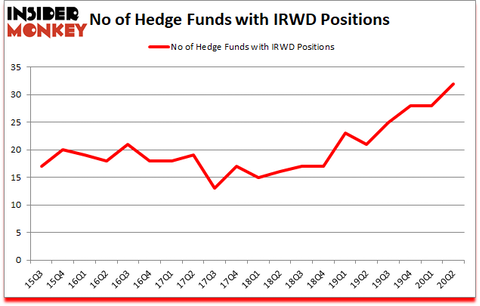 Is IRWD A Good Stock To Buy?