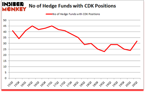 Is CDK A Good Stock To Buy?