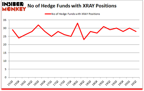 Is XRAY A Good Stock To Buy?