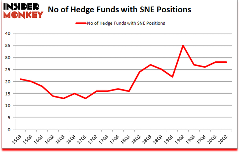 Is SNE A Good Stock To Buy?