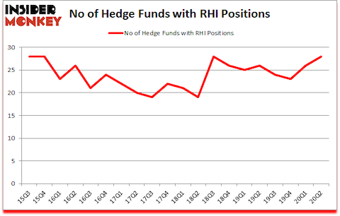 Is RHI A Good Stock To Buy?