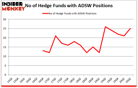 Is ADSW A Good Stock To Buy?
